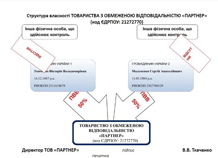 Зразки заповнення документів про кінцевих бенефіціарних власників 2021 (чинні з 11.07.2021)